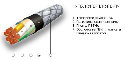 кабель апввнг 1х50